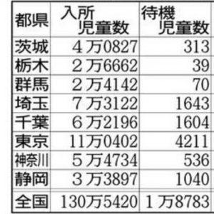 都県別学童保育状況の表