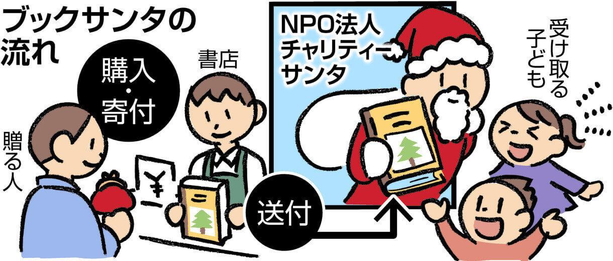 図解 ブックサンタの流れ 書店で購入・寄付すれば、NPO法人チャリティーサンタが子どもに届けてくれる