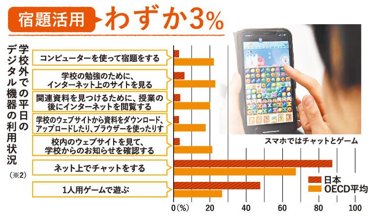 学校外での平日のデジタル機器の利用状況 宿題活用はわずか3%