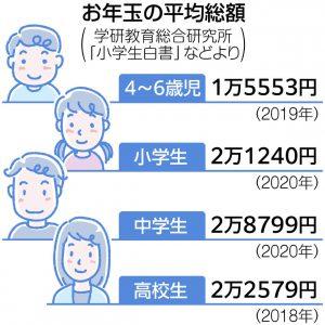 図解 お年玉の平均総額  小学生は2万1240円