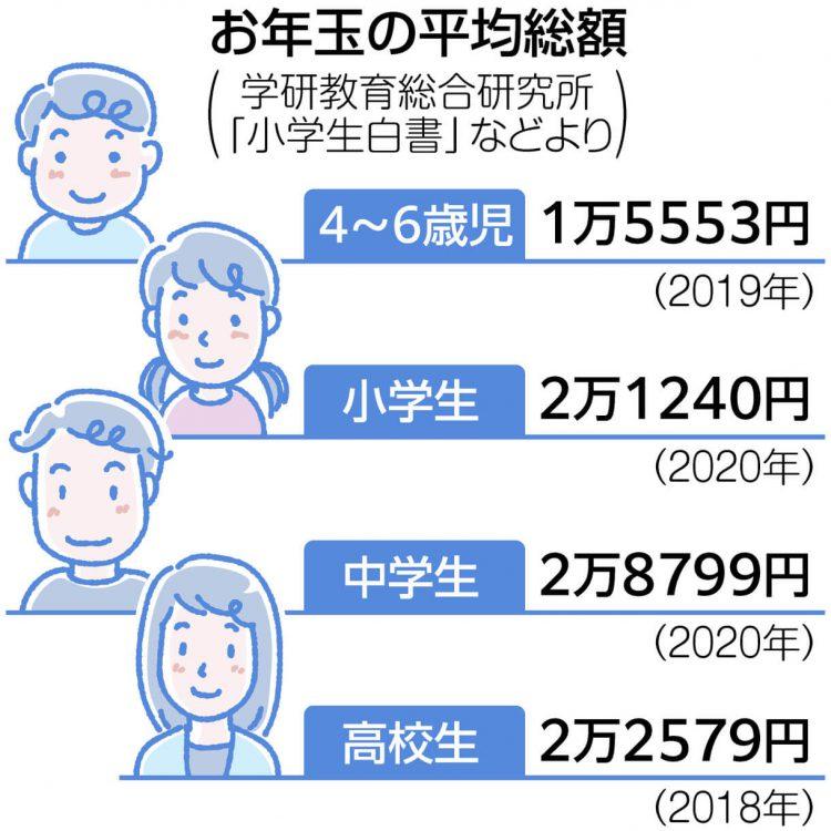図解 お年玉の平均総額 4〜6歳児は1万5553円、小学生は2万1240円、中学生は2万8799円、高校生は2万2579円