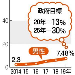 グラフ 男性育休取得率の推移