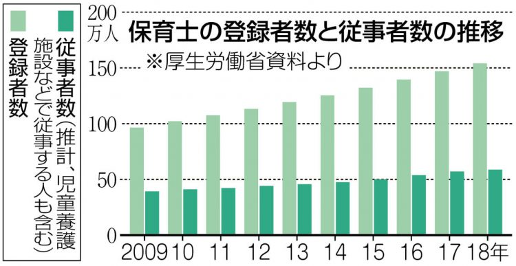 グラフ 保育士の登録者数と従事者数の推移