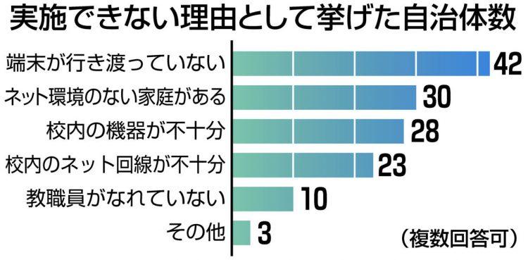 グラフ 実施できない理由として挙げた自治体数