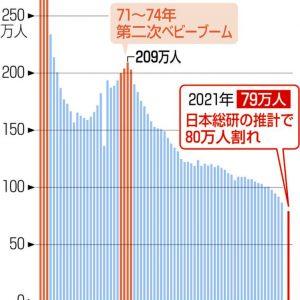 グラフ 出生数の推移