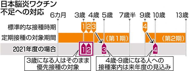 図解 日本脳炎ワクチン不足への対応