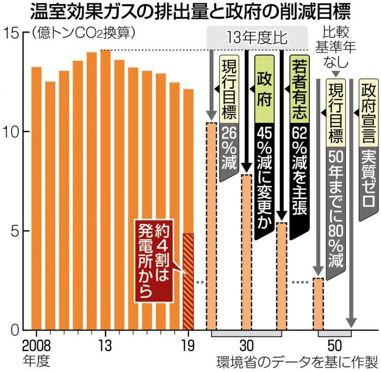 グラフ 温室効果ガスの排出量と政府の削減目標
