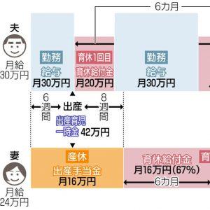 図解 夫婦が共働き、夫が育休を分割して取る場合の一例