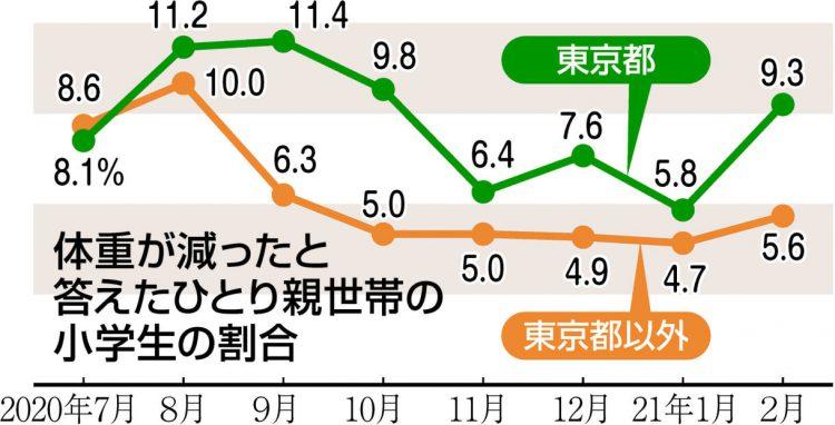 グラフ 体重が減ったと答えたひとり親世帯の小学生の割合