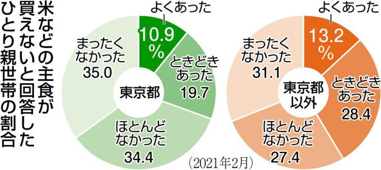 グラフ 米などの主食が買えないと回答したひとり親世帯の割合