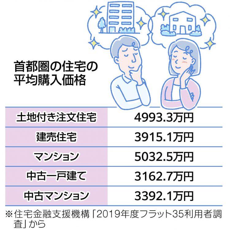 図解 首都圏の住宅の平均購入価格