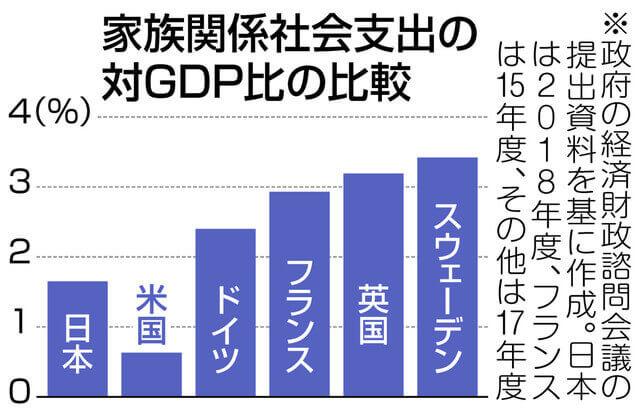 グラフ 家族関係社会支出の対GDP比の比較