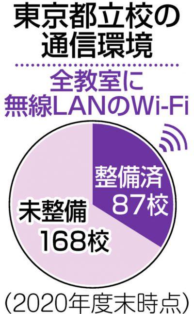 グラフ 東京都立校の通信環境