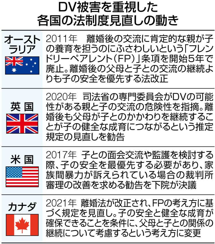 表 DV被害を重視した各国の法制度見直しの動き オーストラリア、英国、米国、カナダ
