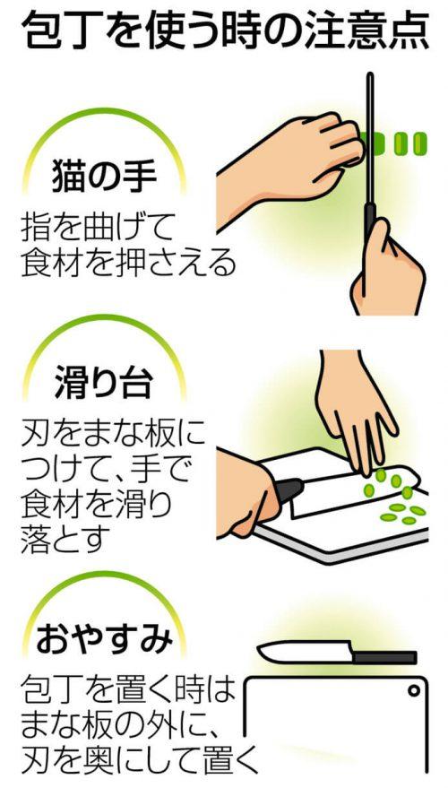 図解 包丁を使うときの注意点 「猫の手」指を曲げて食材を押さえる 「滑り台」刃をまな板につけて、手で食材を滑り落とす 「おやすみ」包丁を置く時はまな板の外に、刃を置くにして置く