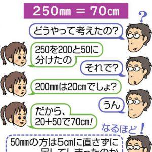図解 子どもの誤答、どう考えたの? 谷口隆さんの娘が小学2年生の頃の実例から 「250mm=70cm」と答えた娘に 「どうやって考えたの?」 「250を200と50に分けたの」 「それで?」 「200mmは20cmでしょ?」 「うん」 「だから、20+50で70cm!」 なるほど、50mmの方は5cmに直さずに足してしまったのか ↓ 考え方の道筋は正しかったこと、どの部分で間違えたかが分かる ↓ 適切なヒントを出せる