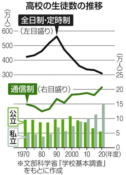 グラフ 高校の生徒数の推移 全日制・定時制と通信制(文部科学省「学校基本調査」をもとに作成)