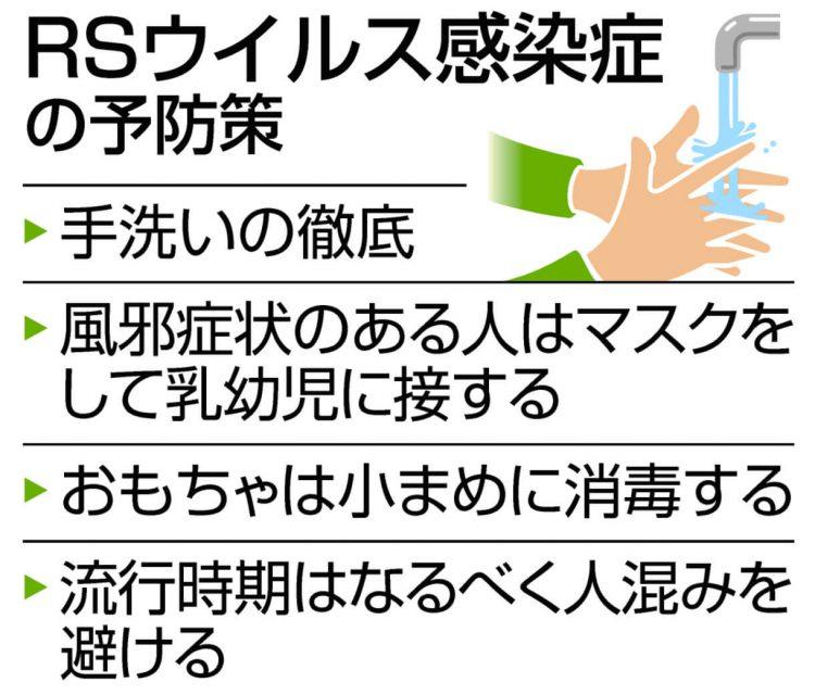 図表 RSウイルス感染症の予防策 手洗いの徹底、風邪症状のある人はマスクをして乳幼児に接する おもちゃは小まめに消毒する、流行時期はなるべく人混みを避ける