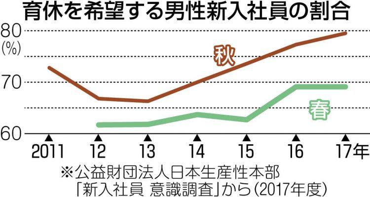 グラフ 育休を希望する男性新入社員の割合