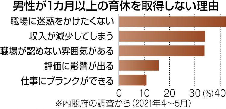 グラフ 男性が1カ月以上の育休を取得しない理由 1位は「職場に迷惑をかけたくない」