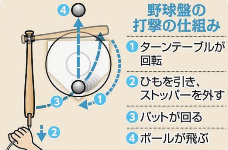 図解 野球盤の打撃の仕組み