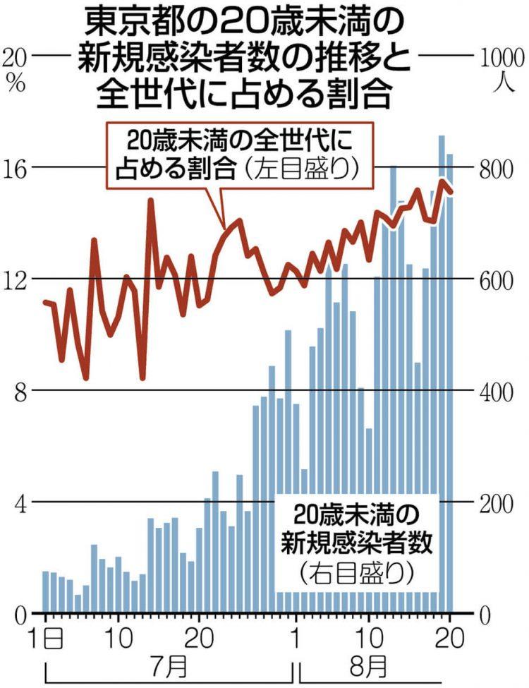 グラフ 東京都の20歳未満の新規感染者数の推移と全世代に占める割合