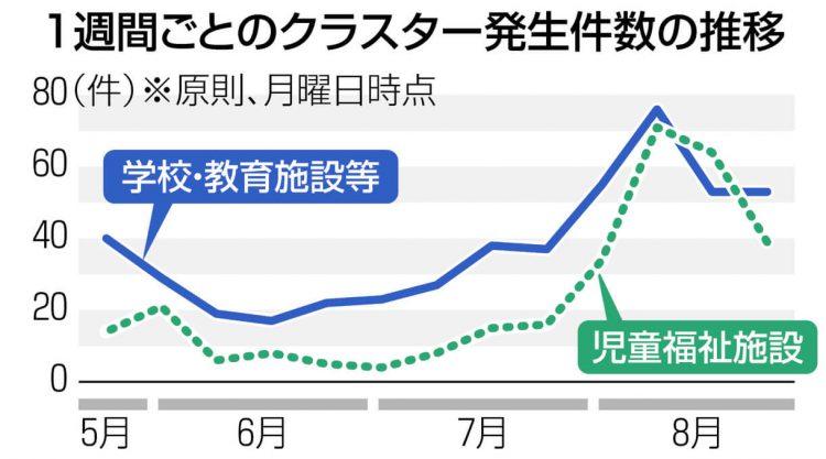 グラフ 1週間ごとのクラスター発生件数の推移