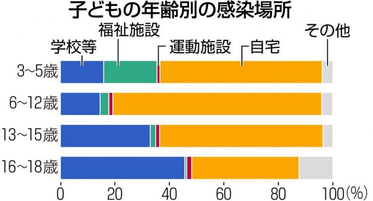グラフ 子どもの年齢別の感染場所