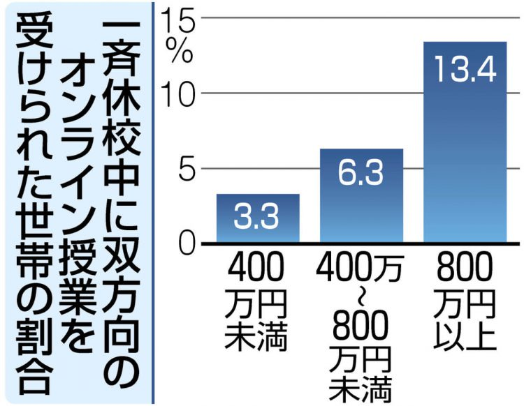 グラフ 一斉休校中に双方向のオンライン授業を受けられた世帯の割合