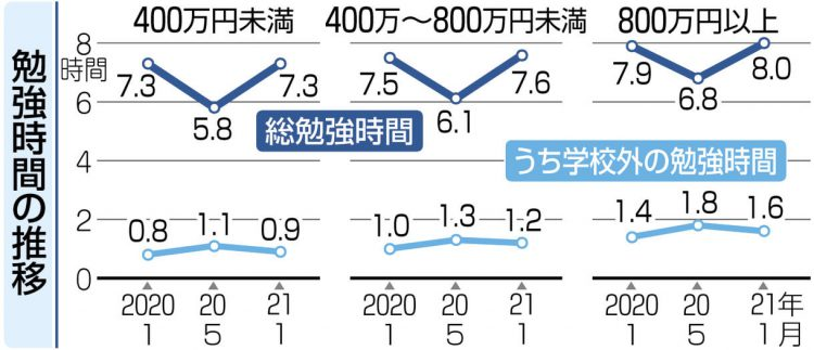 グラフ 勉強時間の推移