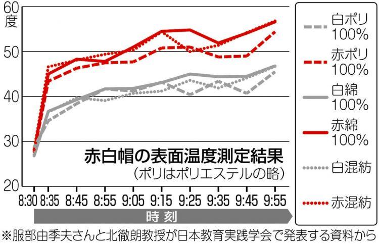 グラフ 赤白帽の表面温度測定結果