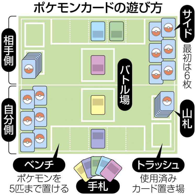 図解 ポケモンカードの遊び方