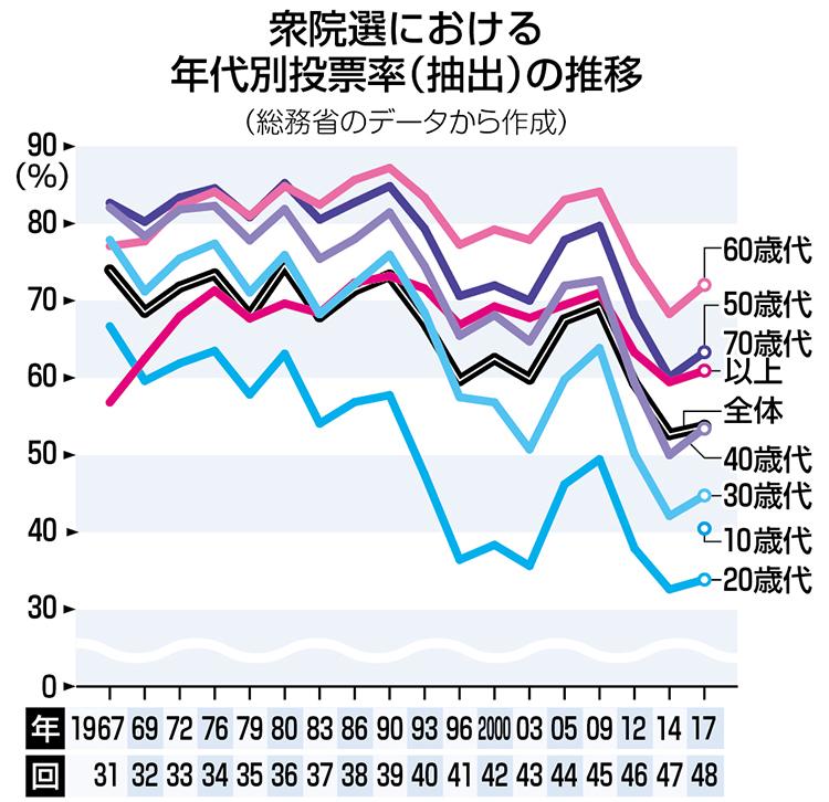 グラフ 衆院選における年代別投票率(抽出)の推移