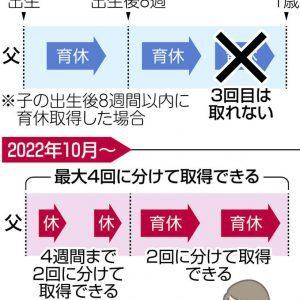 図解 改正後の育休制度のイメージ