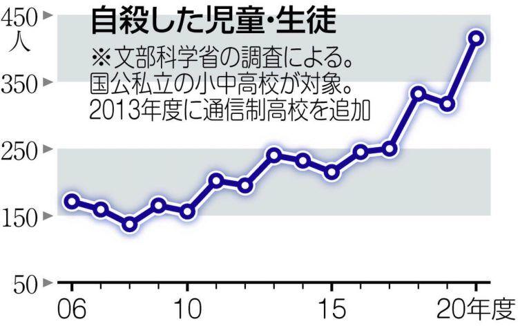 グラフ 自殺した児童・生徒の数