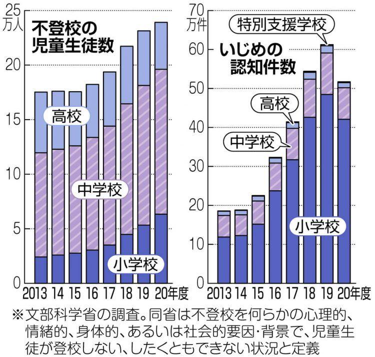 グラフ 不登校の生徒数といじめの認知件数